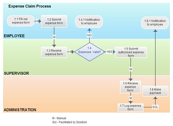 Procesu modelēšana un optimizācija